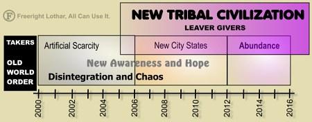 NTC Diagram